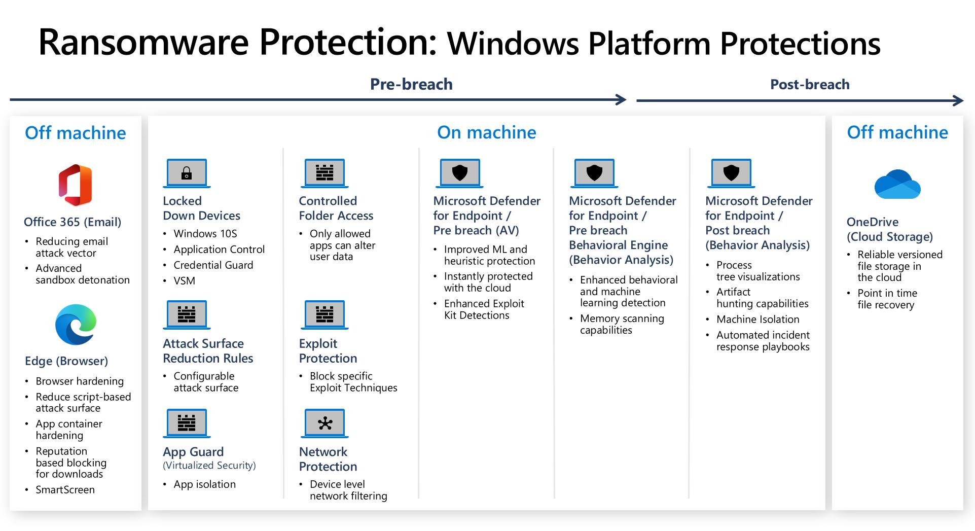 Überblick über Windows Protection Mechanismen